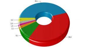 El PP ganaría las elecciones autonómicas según el estudio
