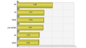 PA, IU y Los Verdes serían los partidos más andalucistas según el estudio