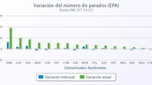 variacion-paro-epa-261012-porcentual