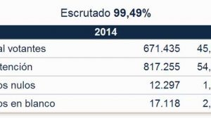 porcentaje-escrutinio-provincia-sevilla
