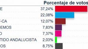 porcentaje-votos-europeas-2014-provincia-sevilla