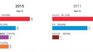 captura-resultados-provincia-sevilla