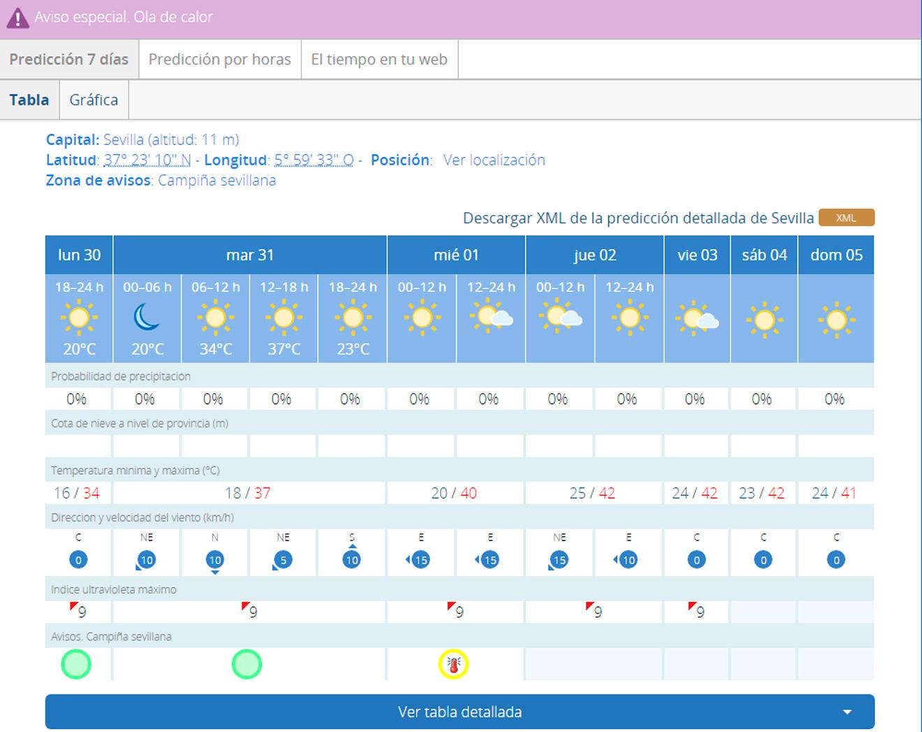 Temperaturas previstas por la Aemet /Aemet