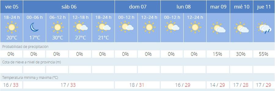 Datos meteorológicos / AEMET