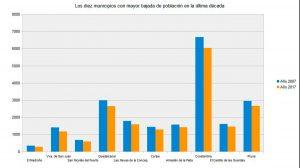 Gráfico de municipios con mayor bajada de población / Subdelegación de Sevilla